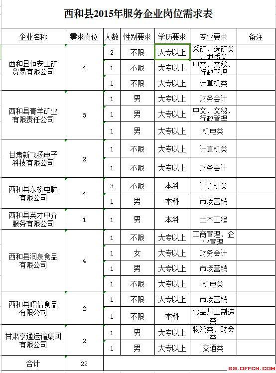 2020甘肅隴南西和縣引導高校畢業生到基層企業服務通知
