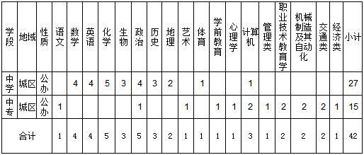2018江西瑞金市招聘中学、中专教师42人公告