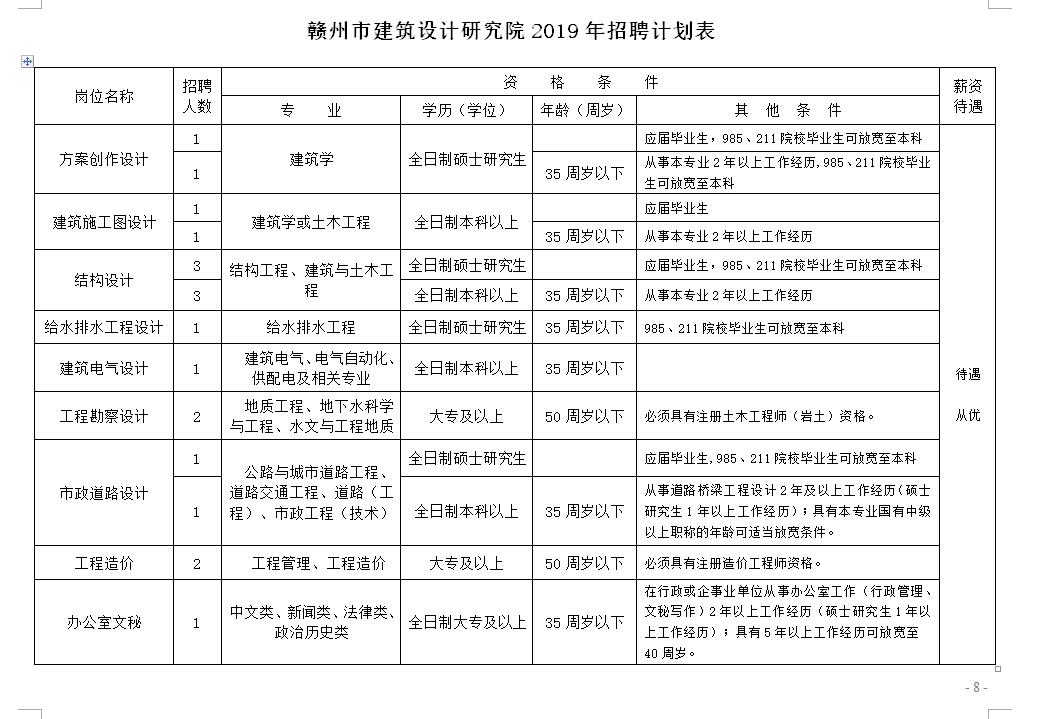 2019年江西赣州市建筑设计研究院招聘公告