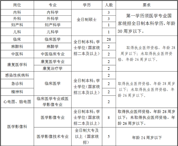 2019年安徽芜湖无为县人民医院招聘97人公告