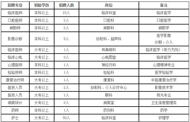 2019年江蘇徐州睢寧人民醫院招聘衛生專業技術人員94人公告