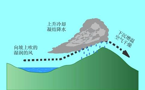 2020年浙江公务员考试常识积累:四大降水形式