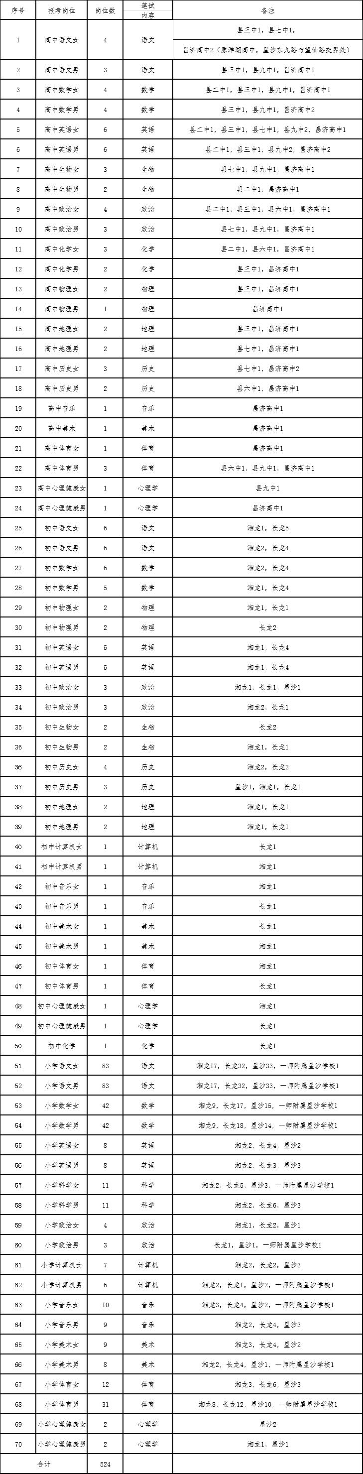 2020年湖南长沙县招聘网址524人公告(第一批)