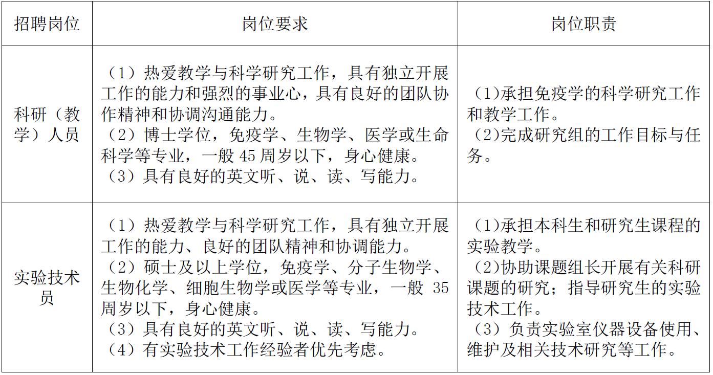 上海市免疫學研究所14人招聘公告