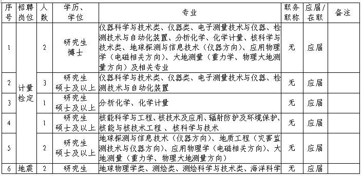 2021年中国地震局第一监测中心招聘公告