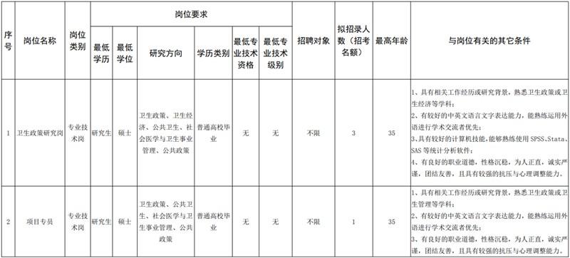 广东深圳市卫生健康发展研究中心招聘公告