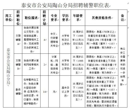 山东泰安市公安局陶山分局招聘警务辅助人员20人简章