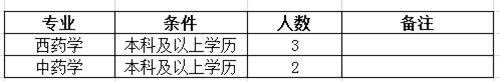 河南焦作温县人民医院人才招聘启事图3