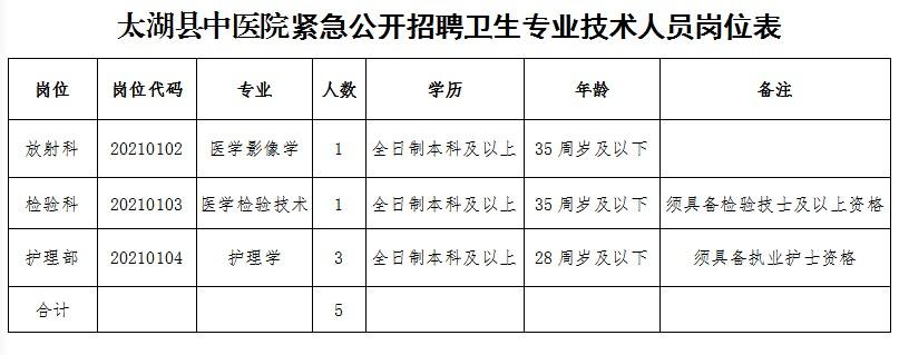 安徽安庆太湖县中医院紧急招聘卫生技术人员公告