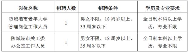 2021年广西防城港市老年大学_防城港市关工委办招聘公告
