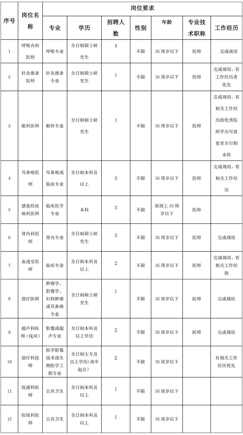 2021年江西南昌市第三医院招聘公告