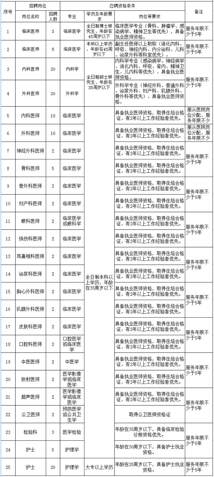 2021年江西萍乡市第二人民医院招聘公告