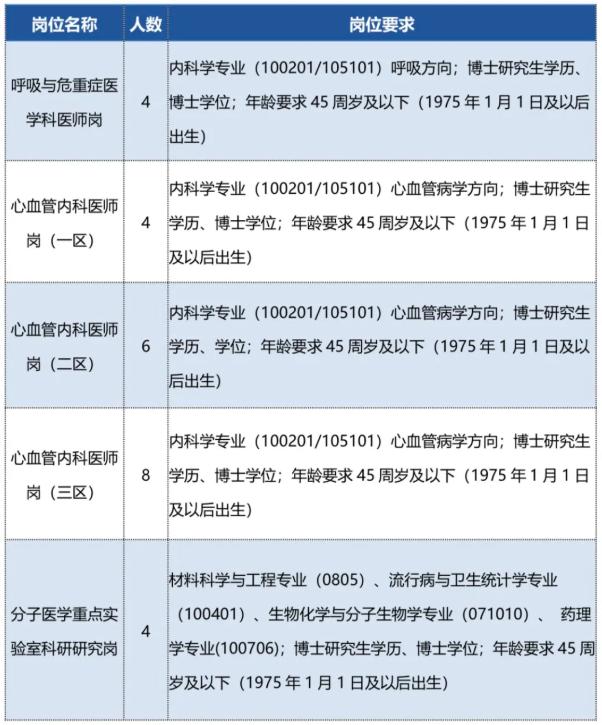 江西南昌大学第二附属医院诚聘优秀博士公告