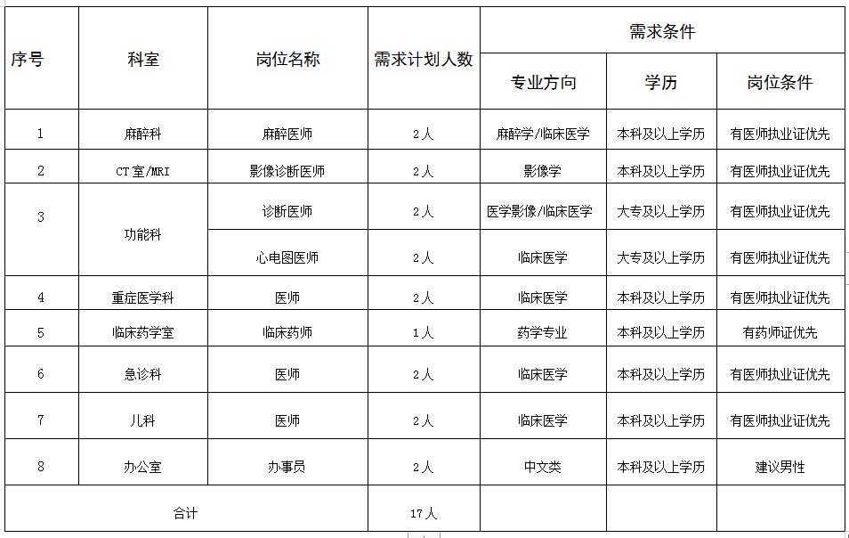 江西宜春丰城市中医院招聘公告