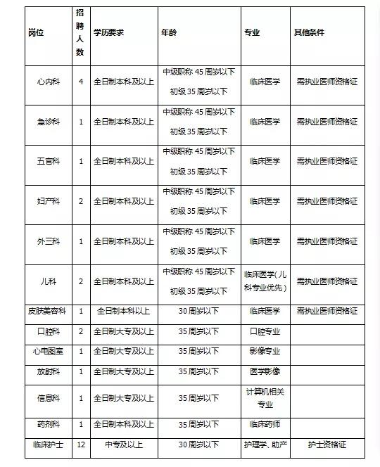 2021年江西上饶市铅山县人民医院招聘医护人员公告