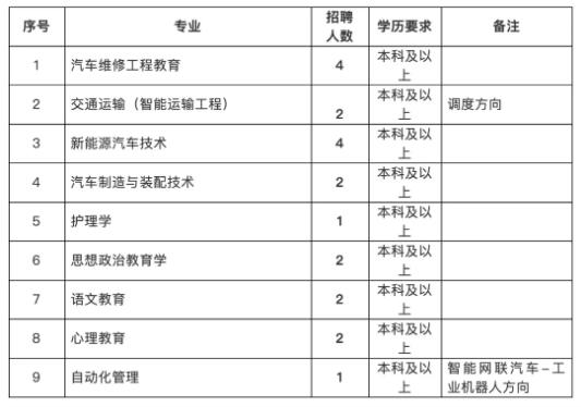 2021年北京市公共交通高级技工学校教师招聘简章