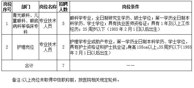 2021年江西南昌大学附属眼科医院招聘公告