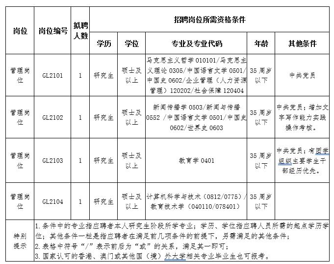 安徽商贸职业技术学院2021年度公开招聘人才公告(第二批)