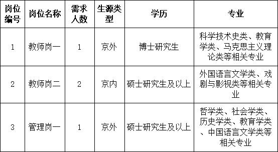 北京协和医学院人文和社会科学学院2021年应届高校毕业生招聘公告