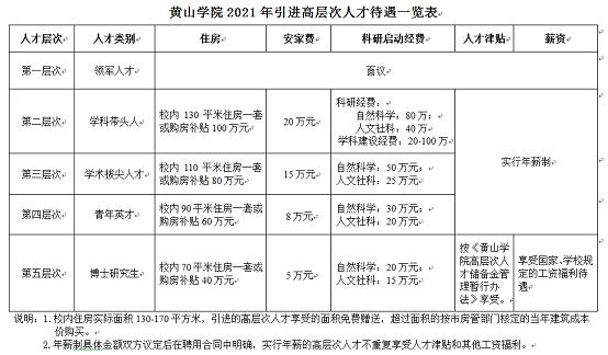 2021年安徽黄山学院招聘工作人员公告