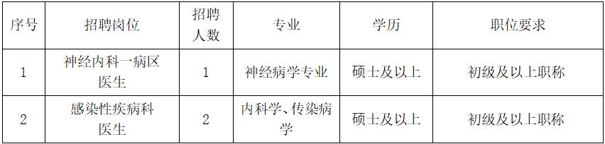 北京大学首钢医院医生岗位招聘启事