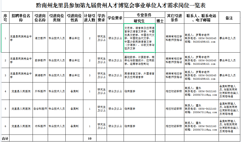 贵州省黔南州龙里县引进人才公告