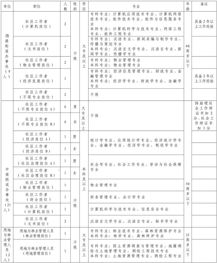 2021年弋江区编外聘用工作人员招聘公告