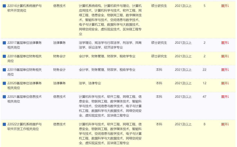 2022年中国铁路青藏集团有限公司招聘本科及以上学历毕业生199人公告(一)图2