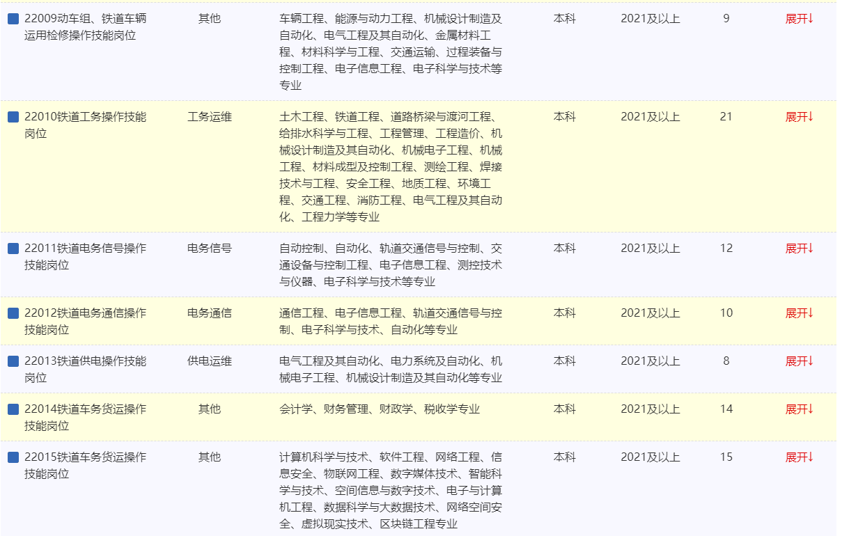 2022年中国铁路青藏集团有限公司招聘本科及以上学历毕业生199人公告(一)图1