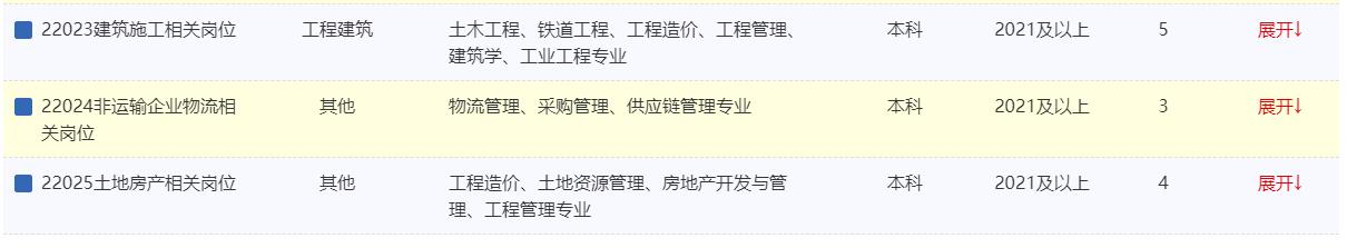 2022年中国铁路青藏集团有限公司招聘本科及以上学历毕业生199人公告(一)图3