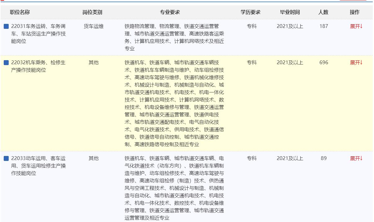 2022年中国铁路青藏集团有限公司招聘大专(高职)毕业生1350人公告(二)