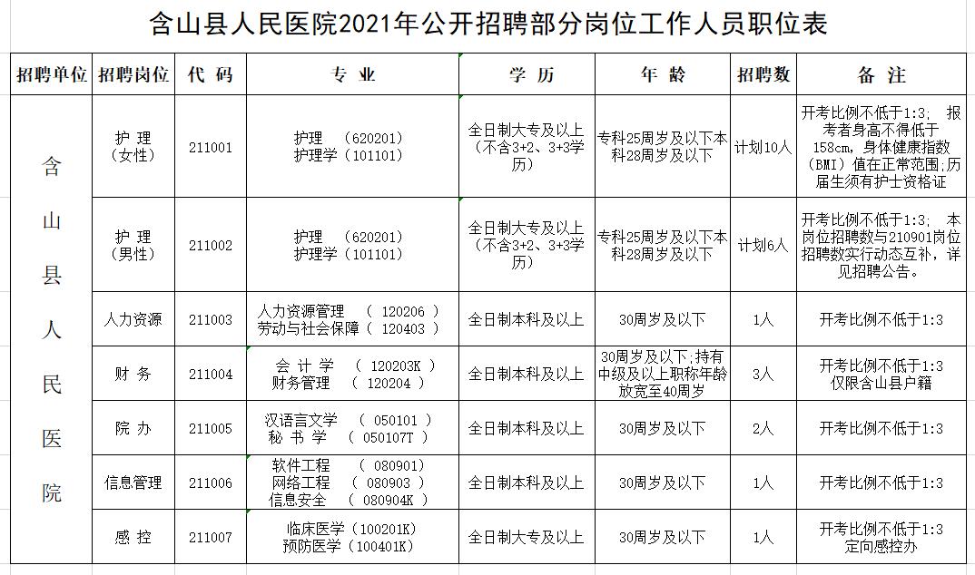 2021年安徽马鞍山含山县人民医院招聘部分岗位工作人员16人公告