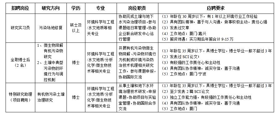 中国科学院城市
