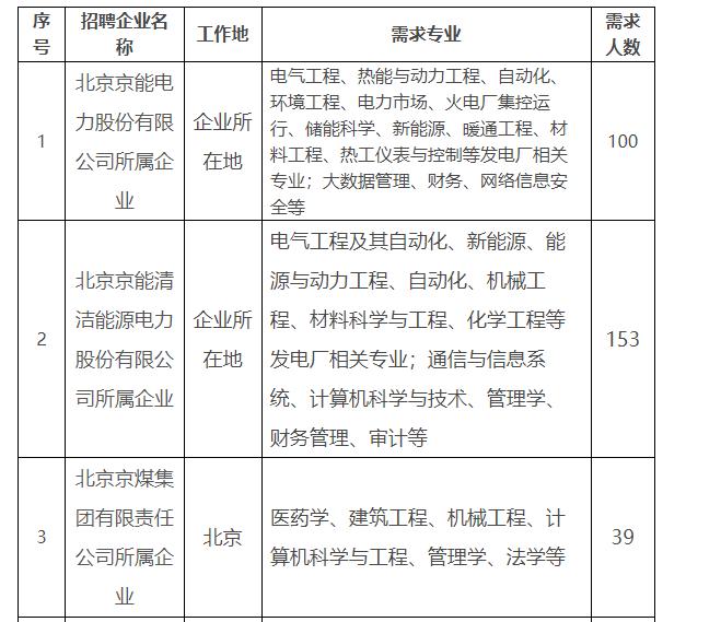 京能集团2022届高校毕业生招聘847人公告